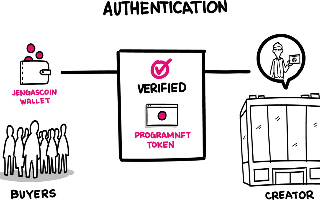 Jengascoin Wallet Authenticates License NTFs